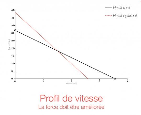 perfil fuerza-velocidad
