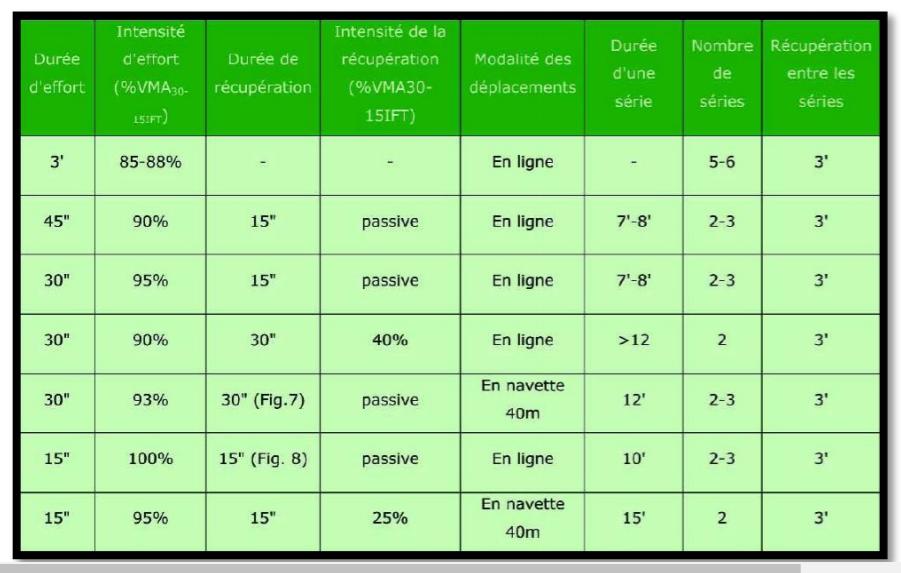 Les Distances A Parcourir Pour Vos Exercices Intermittents Types 30 30 Et 15 15